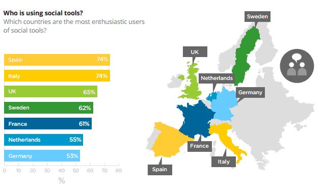 España es el primer país, junto a Italia, en el uso de las redes sociales dentro de las organizaciones