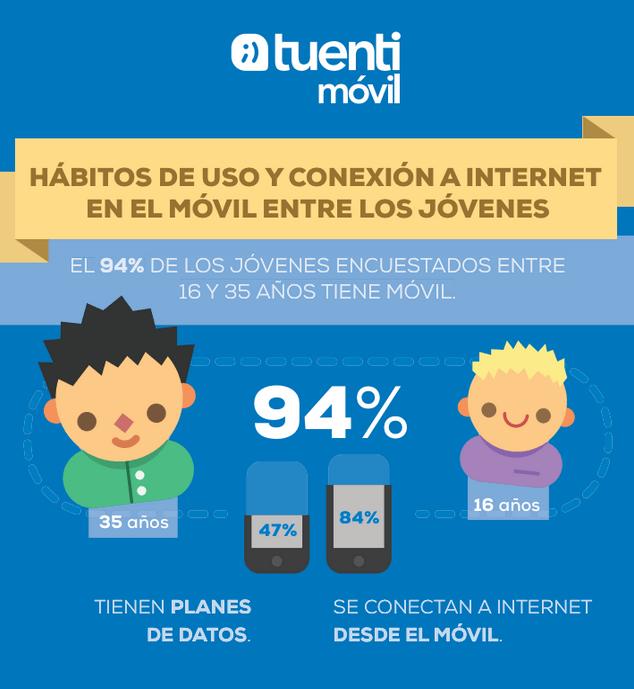 Hábitos de uso y conexión a Internet en el móvil entre los jóvenes
