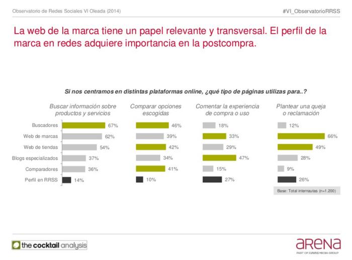 El perfil de la marca en redes adquiere importancia en la postcompra