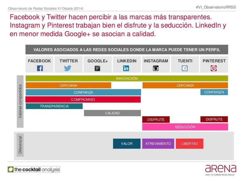 Facebook y Twitter hacen percibir a las marcas más transparentes.