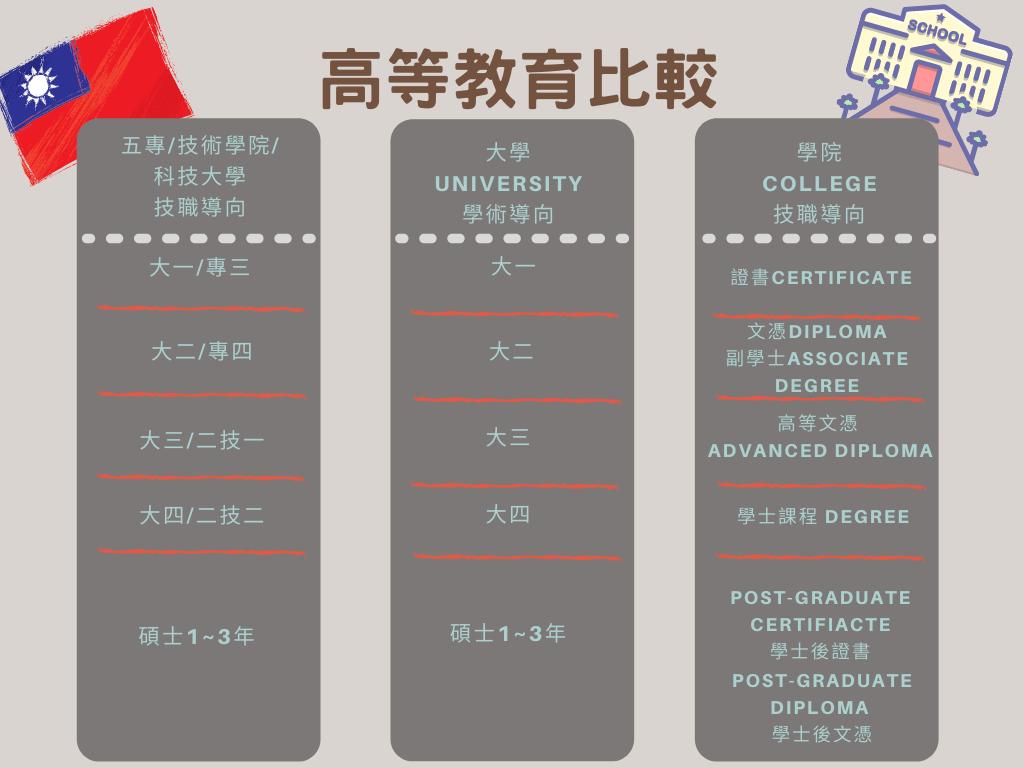 台灣&加拿大教育差別