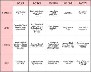sugar-free meal plan