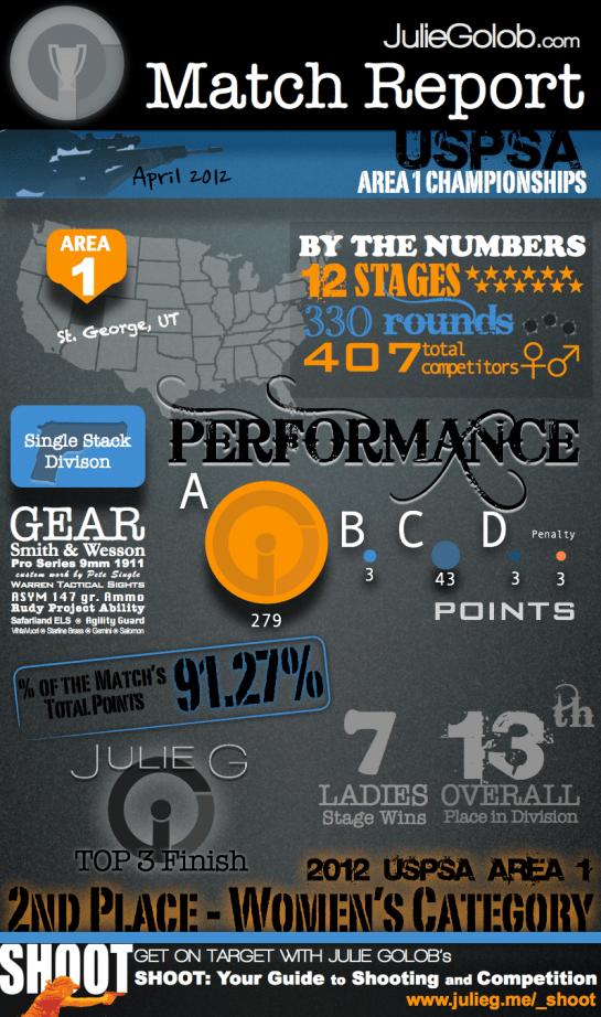 JulieG Infographic - 2012 USPSA Area 1 Championships