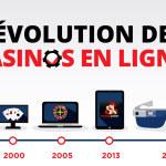 [infographie] L'évolution des casinos en ligne!