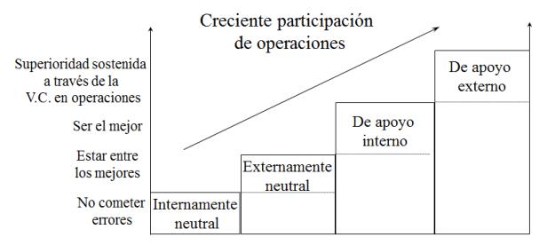 niveles estrategia operaciones