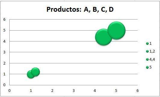 circulos productos bcg
