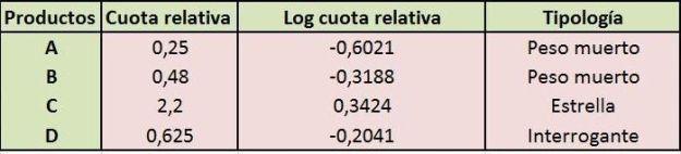 logs cuotas relativas