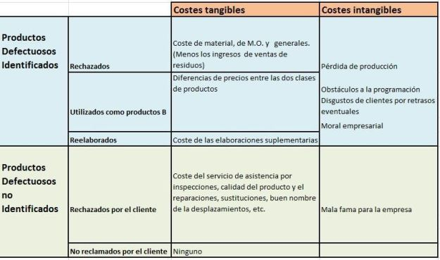 costes productos defectuosos