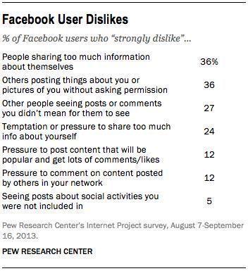facebook dislikes