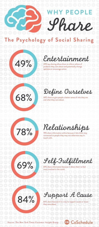 psychology social sharing