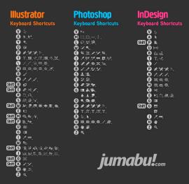 atajos del teclado - Atajos del Teclado para Photoshop, Illustrator e In Design