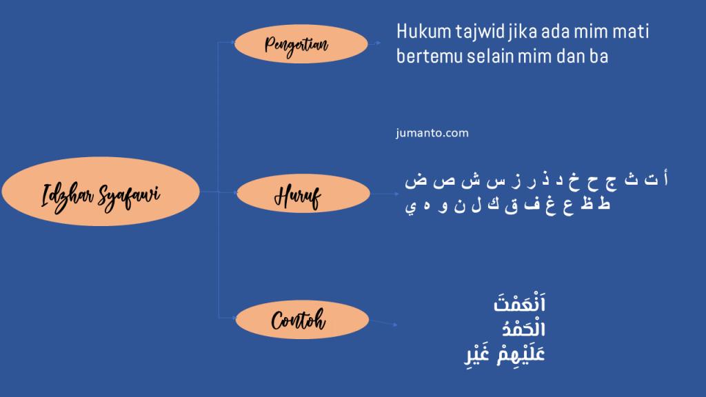 contoh idzhar syafawi beserta surat dan ayatnya di al quran