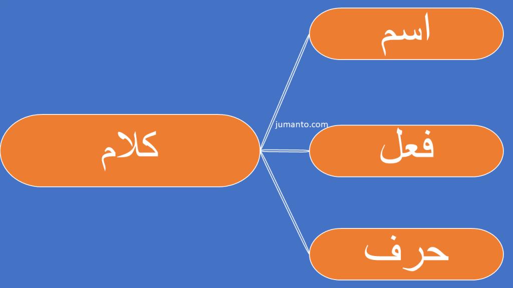 Isim, Fi'il, Dan Huruf Dalam Kitab Jurumiyah (Belajar Nahwu Dasar)