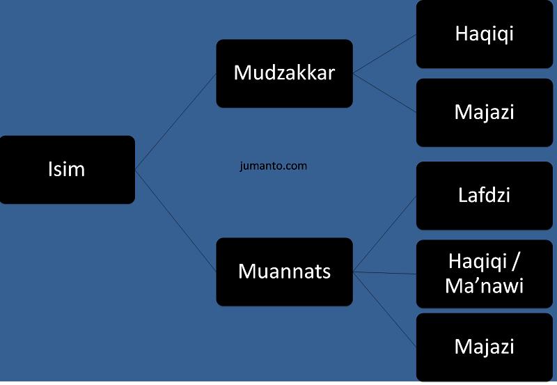 mudzakkar dan muannats, pembagian isim berdasarkan jenis kelamin