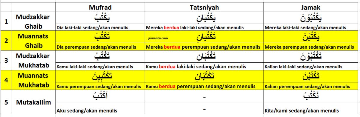 tabel tashrif fi'il mudhari' lengkap dengan artinya