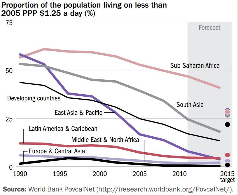 Entwicklung der Armut 1