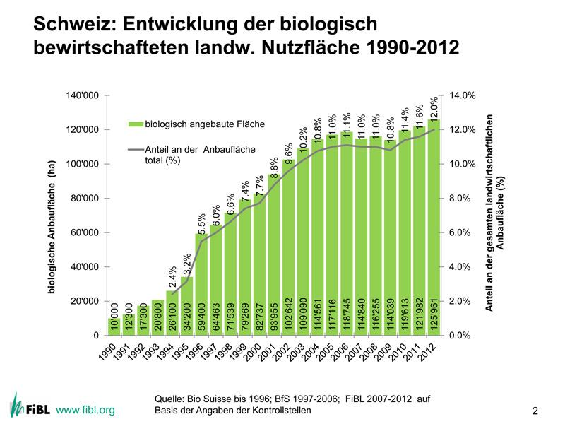 Wachstum der Biolandfläche in der Schweiz