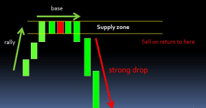 SUPPLY and DEMAND TRADING COURSE - TRADING ZONES 2019