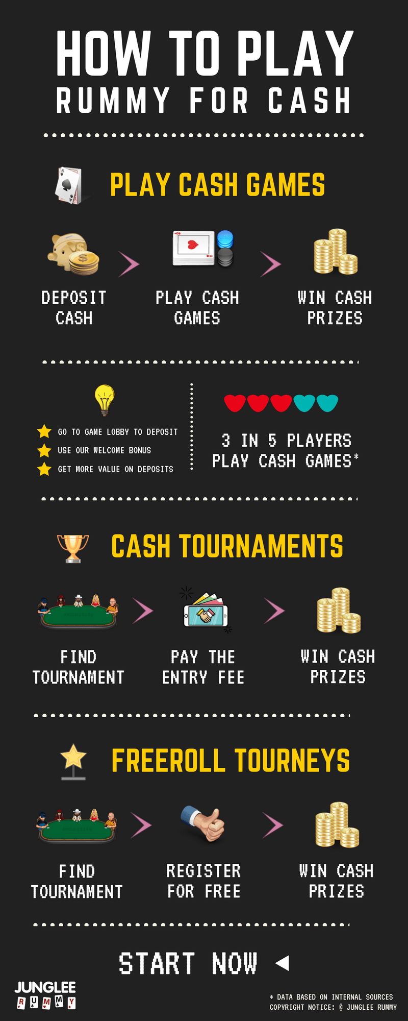 Infographics - Online Rummy for Cash