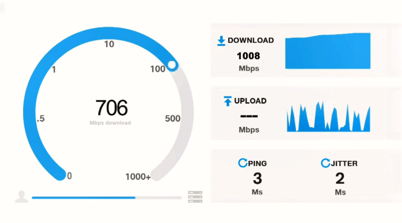 Jio GigaFiber provide broadband speeds of up to 1GBPS