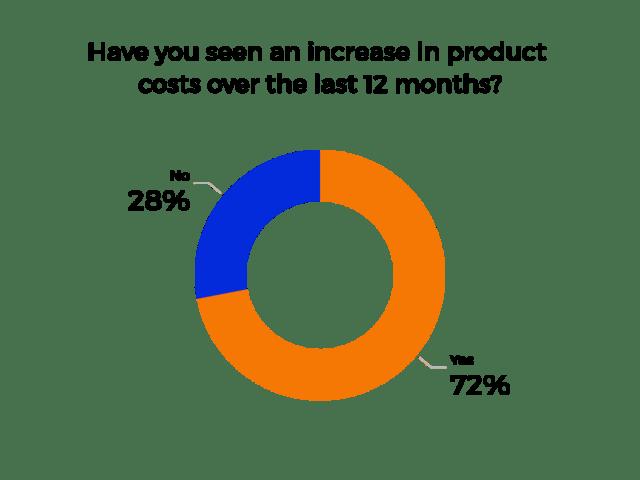 résultat de l'enquête sur le coût du produit