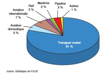Camembert de répartition de l'utilisation du pétrole - Junior ESTACA Paris-Saclay