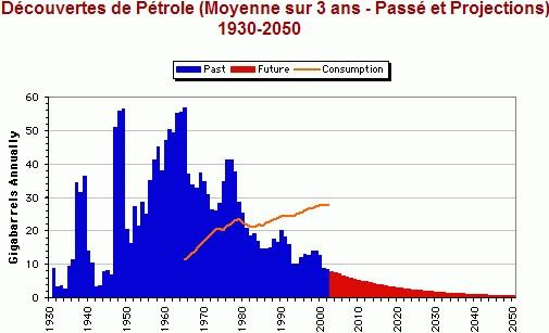 Graphique montrant l'évolution de la découvert du pétrole - Article sur le pétrole JEPS