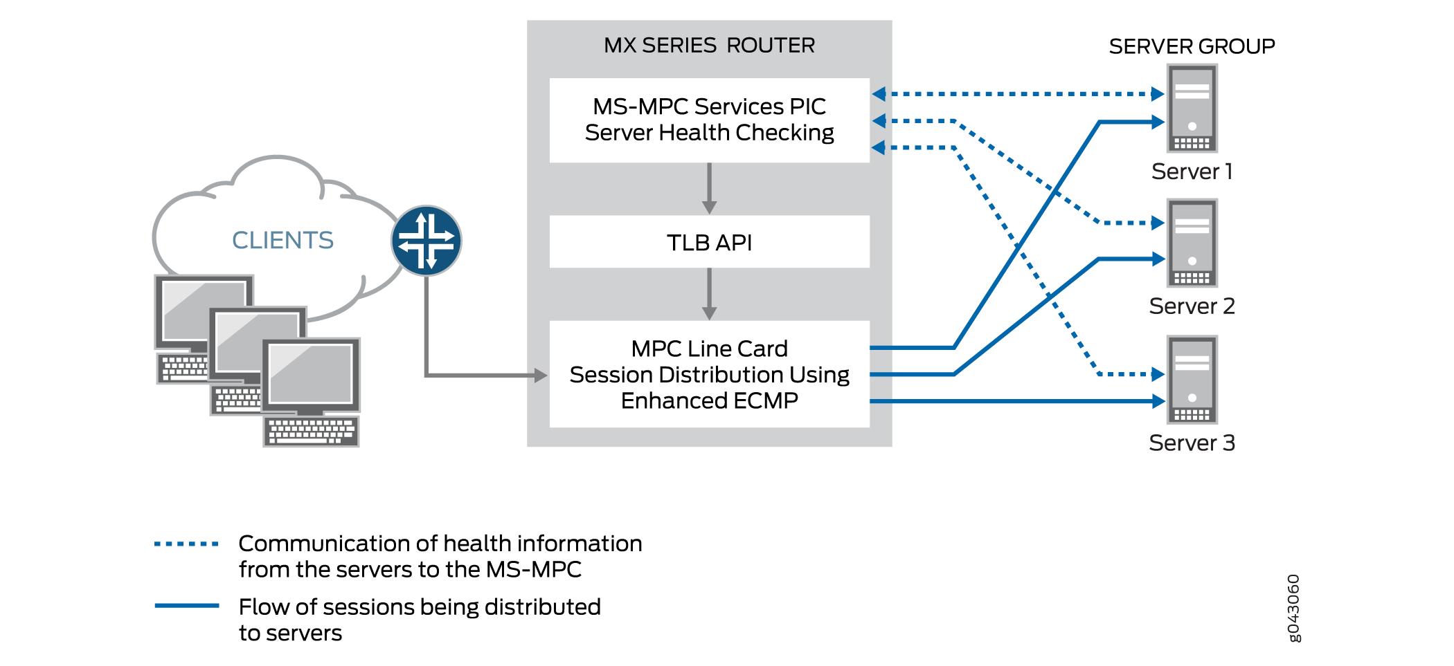 Traffic Load Balancer Overview
