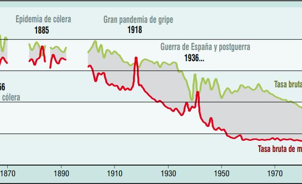 Evolución de las tasas de natalidad y mortalidad. 1858-2002