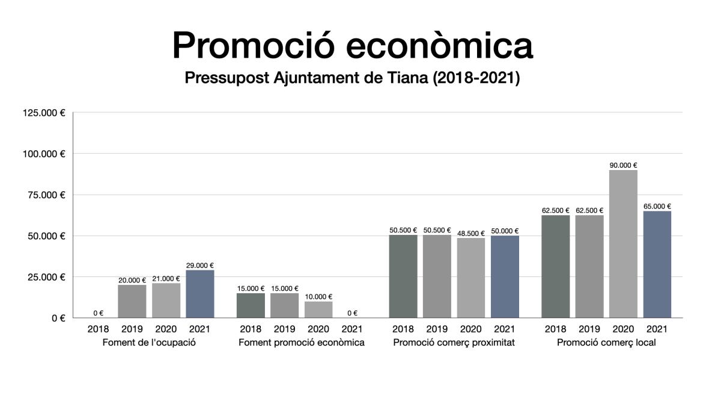 Evolució oressupost municipal Ajuntament de Tiana 2018–2021 en partides de promoció econòmica