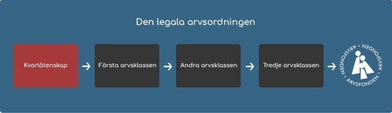 Schema - Den legala arvsordningen
