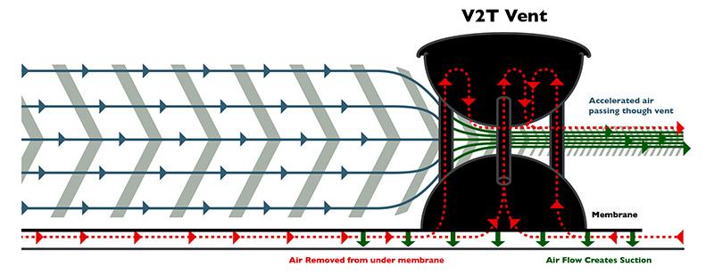 V2T Roof Drying Effect