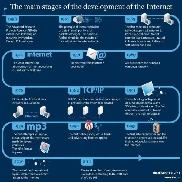 Sejarah Perkembamgan Internet dari Tahun ke Tahun