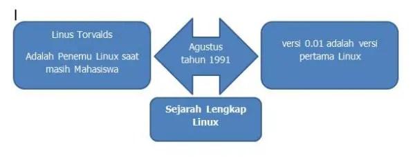 sejarah linux dan perkembangannya