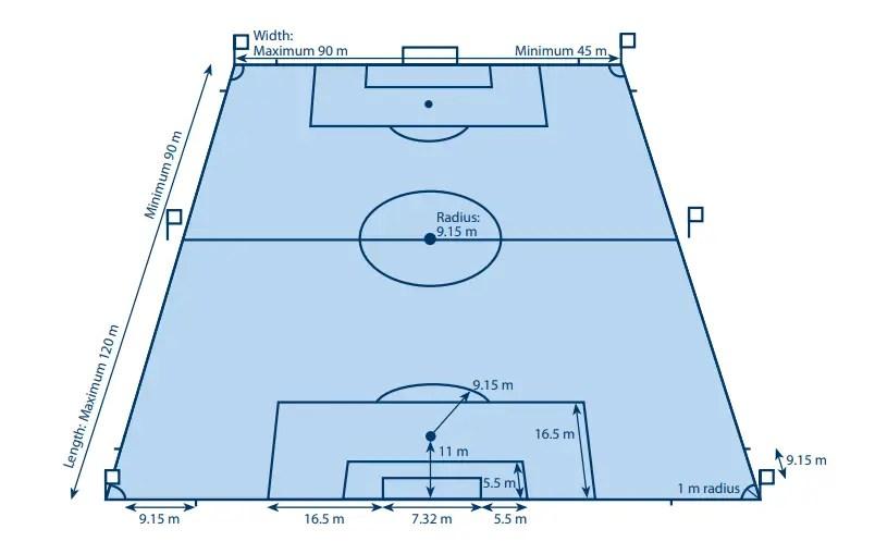 Ukuran Lapangan Sepak Bola Lengkap Gambar Dan Keterangannya