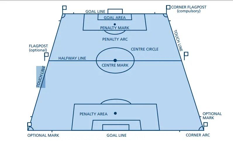 komponen lapangan sepak bola