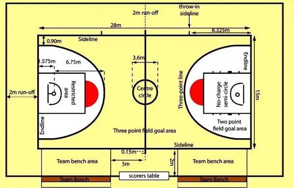 Blog Pendidikan Ukuran Lapangan Bola Basket Lengkap