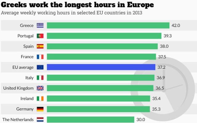 ore lucrate europa