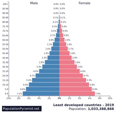 minst ontwikkelde landen