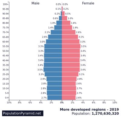 meer ontwikkelde landen