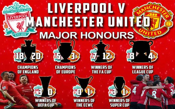 Liverpool Vs Manchester United Trophy Cabinet Farmersagentartruiz Com