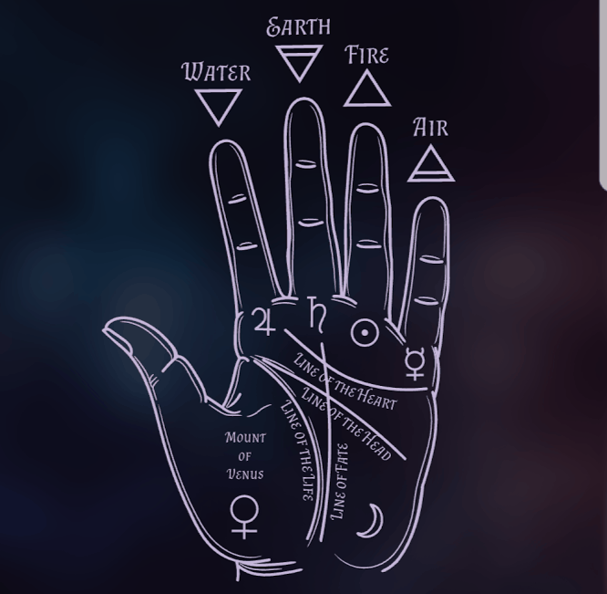 Picture of palm with all lines on for palmistry