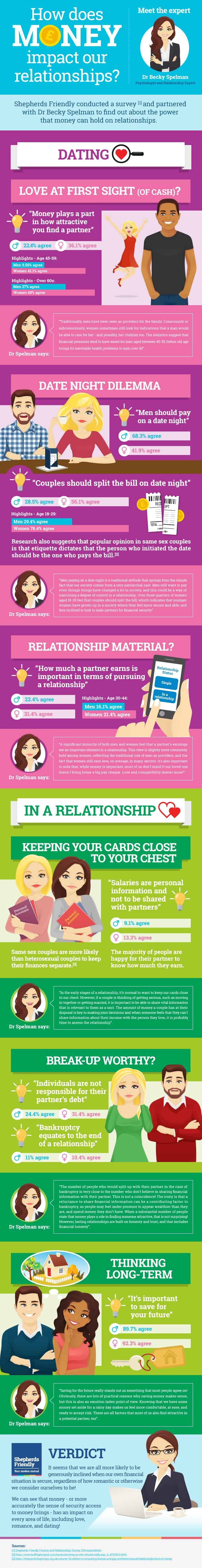 infographc about finances in relationships, click to be taken to a screen reader friendly version