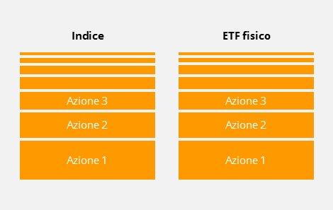 La replica fisica degli ETF