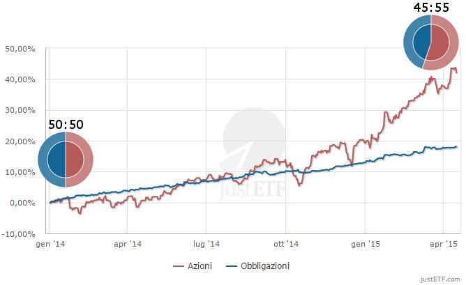 Modifica dell'asset allocation di un semplice portafoglio 50:50 obbligazionario-azionario