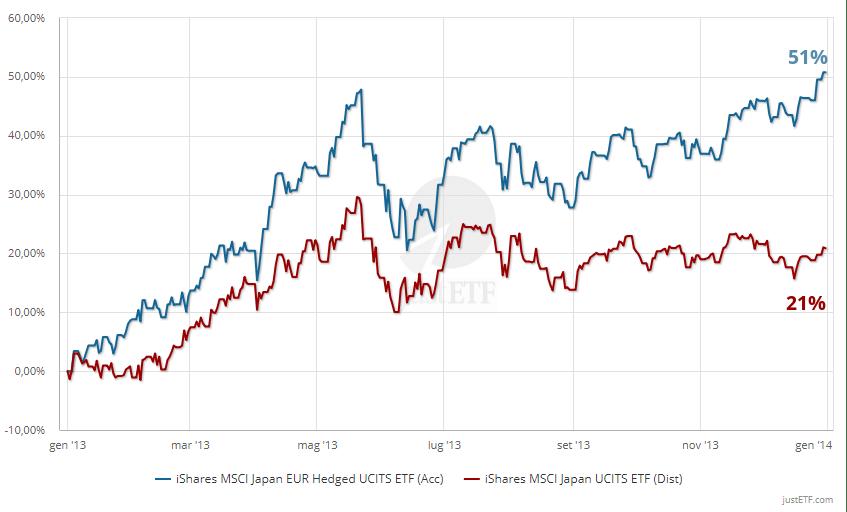 ETF sul MSCI Japan con e senza copertura valutaria nel 2013 (01/01/2013 - 01/01/2014)