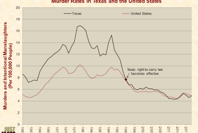 When Texas relaxed gun control, murder rates declined.