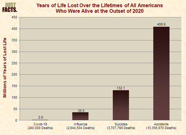 Years of Life Lost Over the Lifetimes of All Americans Who Were Alive at the Outset of 2020