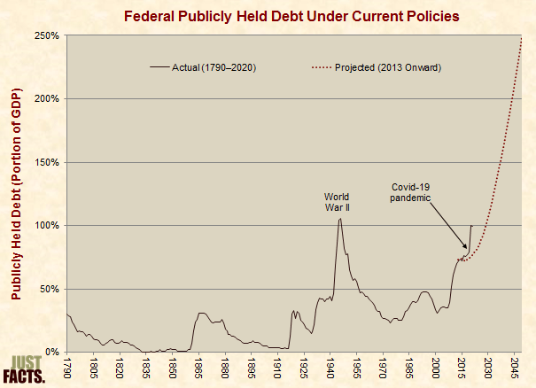 Debt Under Current Policies