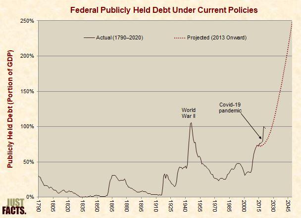 Debt Under Current Policies